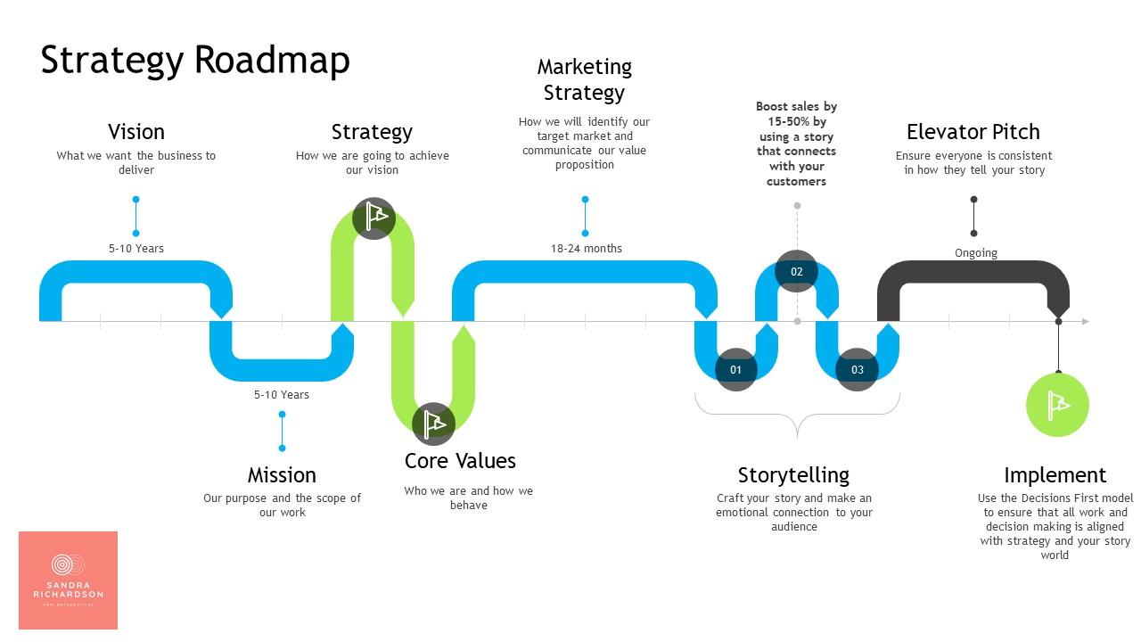 strategy roadmap